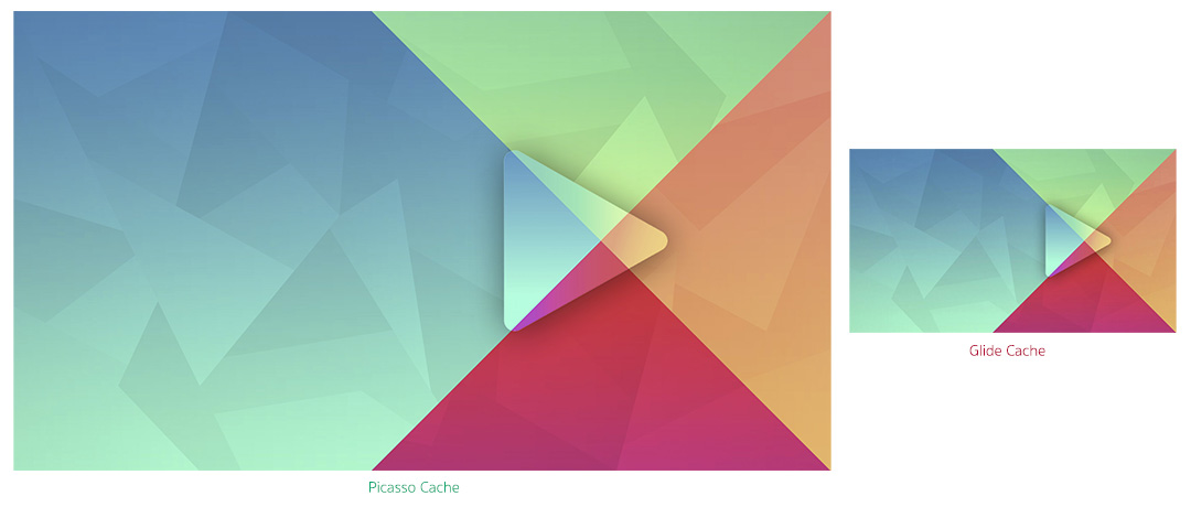 Introduction to Glide, Image Loader Library for Android